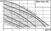 Циркулярный насос Серия Star-RS [Wilo SE] - фото 5396